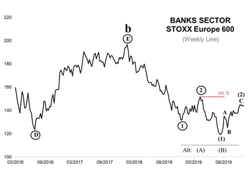 Банковский сектор Европы достигает дна: когда (и почему) разгром действительно начался