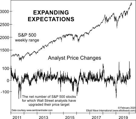 До распродажи этот индикатор показал «максимальный дневной скачок» за 10 лет (перевод с elliottwave