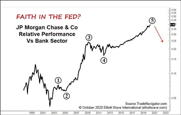 Почему «вера рынка в ФРС» может быстро угаснуть