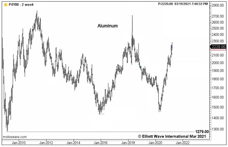 Алюминий стремительно вырос до 2-летнего максимума