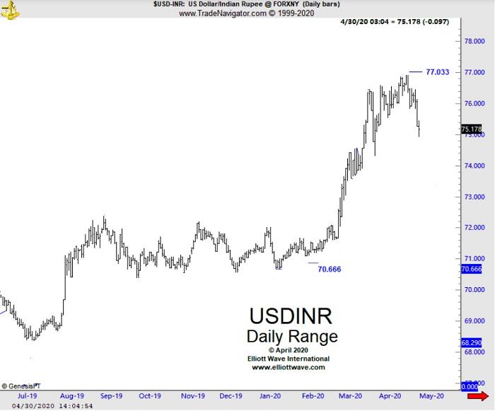 Доллар США/Индийская рупия устанавливает новые рекорды