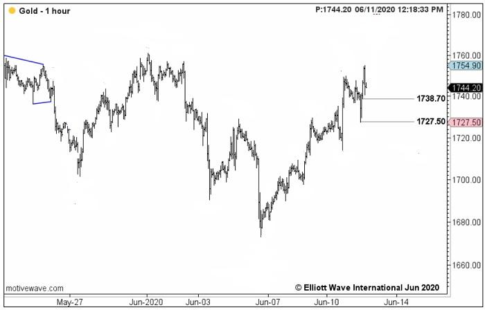 Цены на золото имели 2,5 миллиона причин для падения. Но вместо этого они росли всю неделю