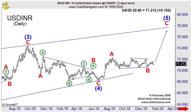 Доллар США/Индийская рупия устанавливает новые рекорды (перевод с elliottwave com)