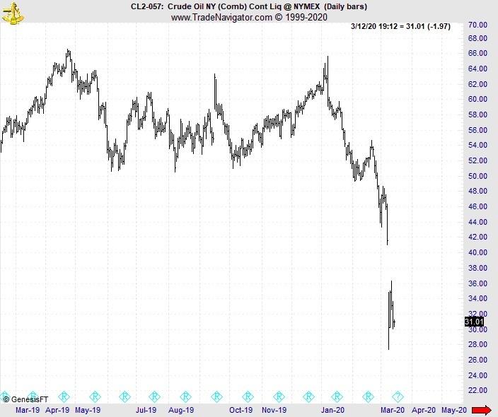 Настоящий катализатор нефтяного краха - это не то, что вы думаете (перевод с elliottwave com)