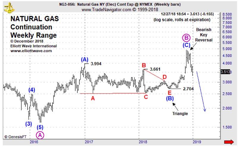 Крах природного газа до 25-летних минимумов. Создание установки задолго до коронавируса