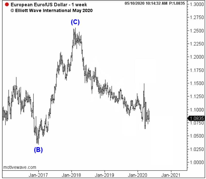EUR/USD: почему быки не увидели медвежий рынок (перевод с elliottwave com)